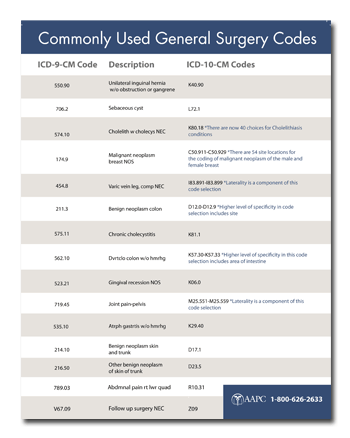AAPC has offered a reference sheet to compare the ICD-9 and ICD-10 code sets.  Click for a free PDF.